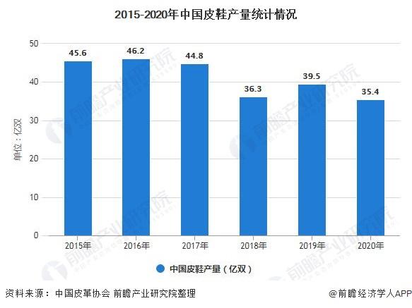 2015-2020年中國皮鞋產量統計情況