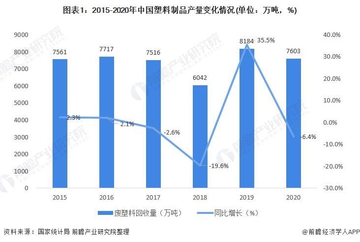 图表1:2015-2020年中国塑料制品产量变化情况(单位:万吨,%)