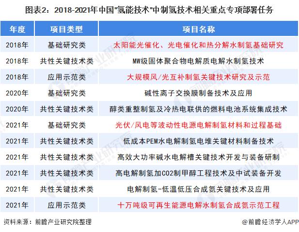 """图表2:2018-2021年中国""""氢能技术""""中制氢技术相关重点专项部署任务"""
