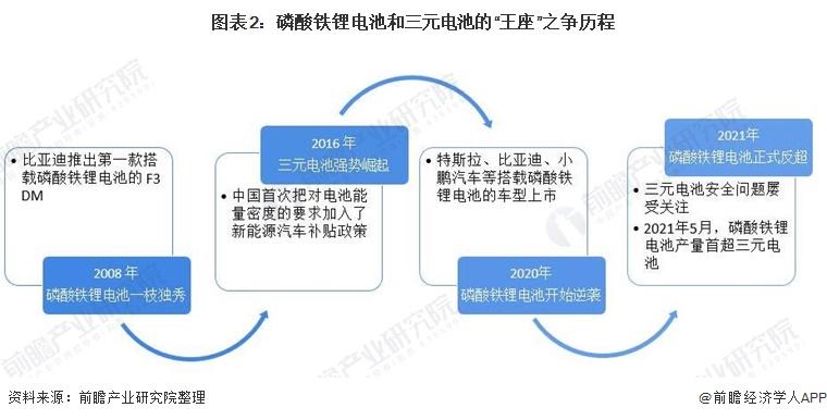"""图表2:磷酸铁锂电池和三元电池的""""王座""""之争历程"""