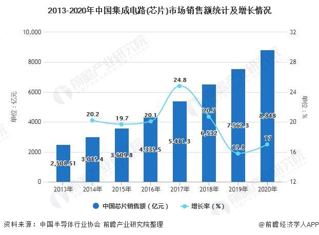 2013-2020年中国集成电路(芯片)市场销售额统计及增长情况