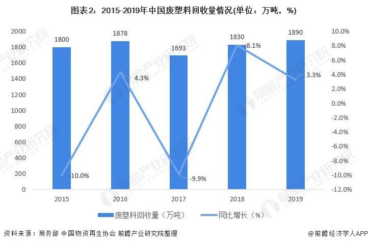 图表2:2015-2019年中国废塑料回收量情况(单位:万吨,%)