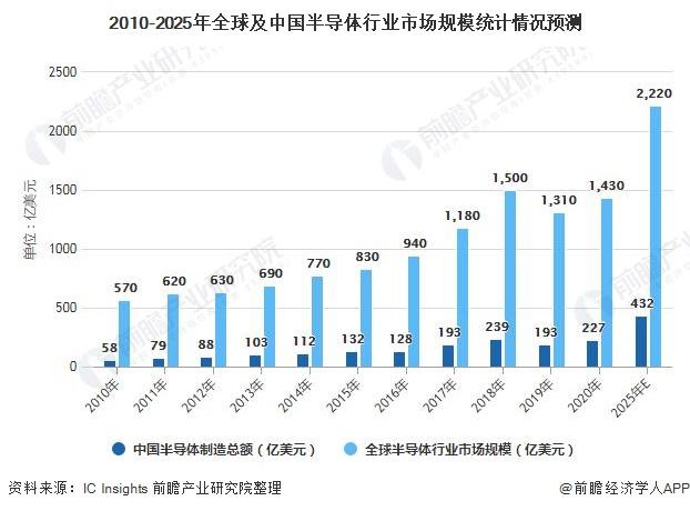 2010-2025年全球及中国半导体行业市场规模统计情况预测