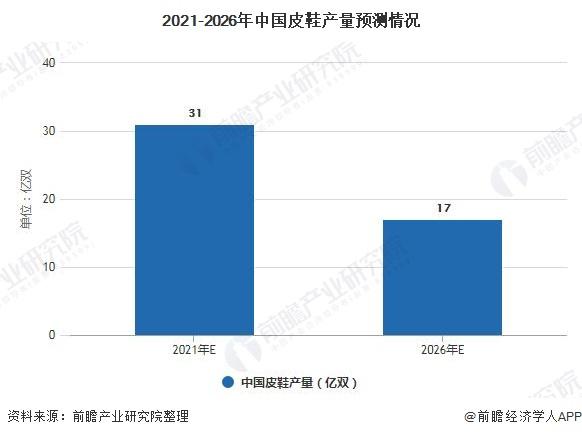 2021-2026年中國皮鞋產量預測情況