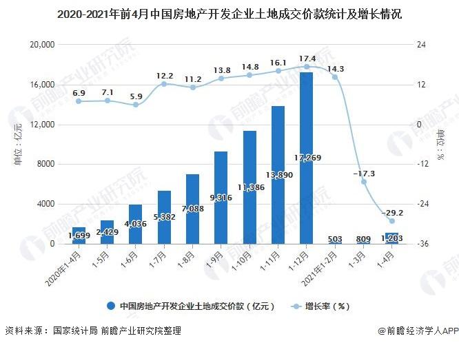 2020-2021年前4月中国房地产开发企业土地成交价款统计及增长情况