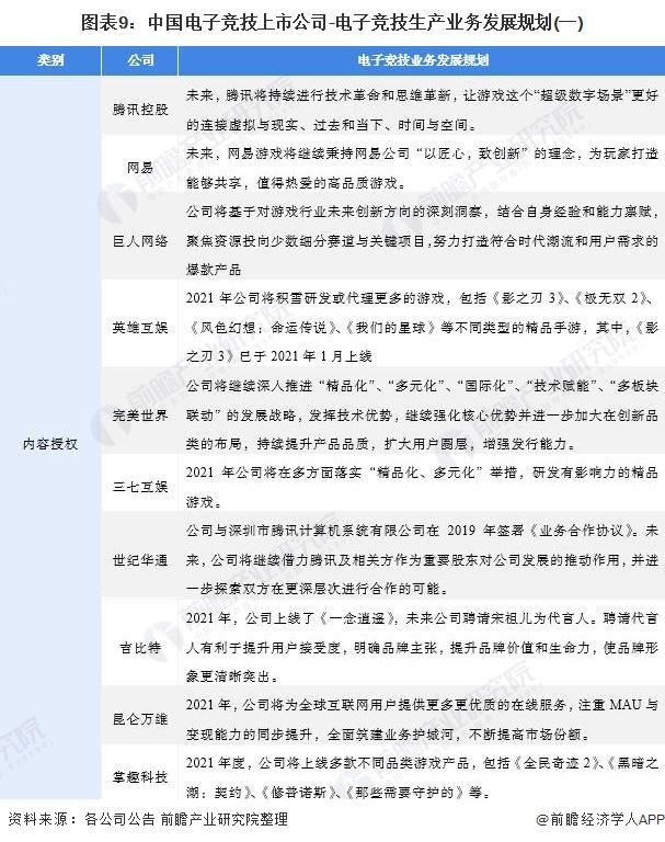 图表9:中国电子竞技上市公司-电子竞技生产业务发展规划(一)