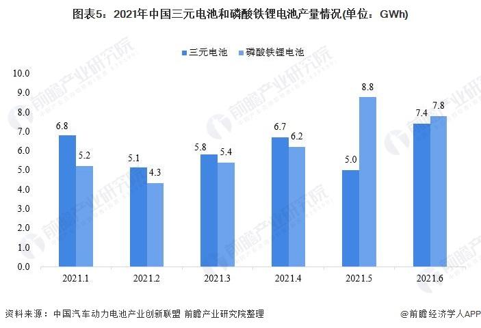 图表5:2021年中国三元电池和磷酸铁锂电池产量情况(单位:GWh)