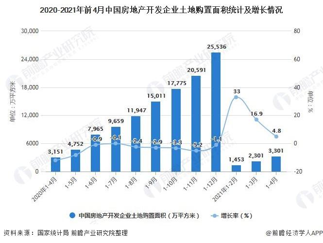 2020-2021年前4月中国房地产开发企业土地购置面积统计及增长情况