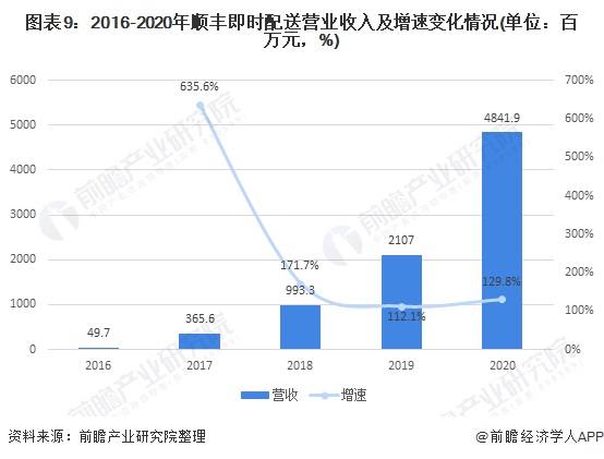 图表9:2016-2020年顺丰即时配送营业收入及增速变化情况(单位:百万元,%)
