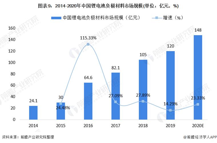 图表9:2014-2020年中国锂电池负极材料市场规模(单位:亿元,%)