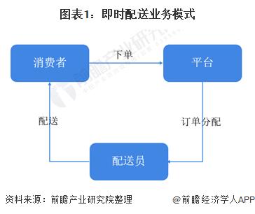 图表1:即时配送业务模式