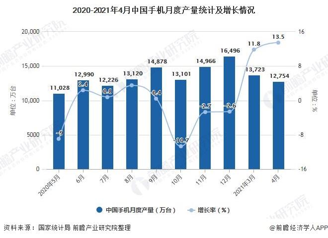 2020-2021年4月中国手机月度产量统计及增长情况