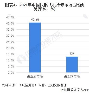 图表4:2021年中国民航飞机维修市场占比预测(单位:%)