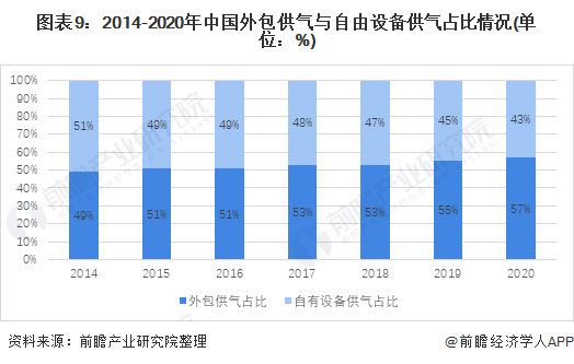 图表9:2014-2020年中国外包供气与自由设备供气占比情况(单位:%)