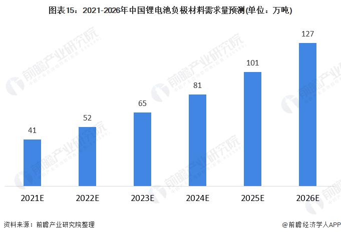图表15:2021-2026年中国锂电池负极材料需求量预测(单位:万吨)