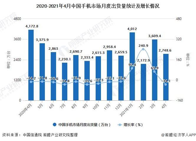 2020-2021年4月中国手机市场月度出货量统计及增长情况