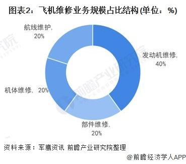 图表2:飞机维修业务规模占比结构(单位:%)