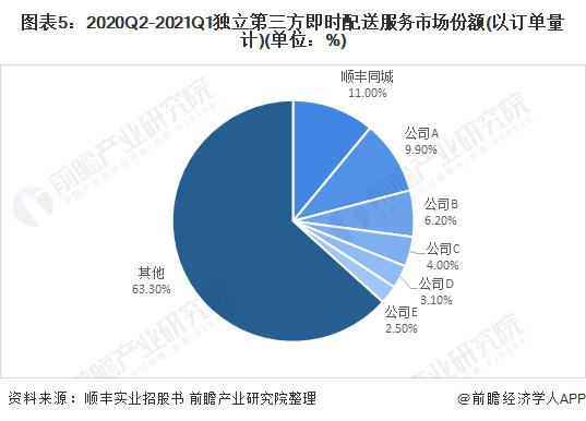 图表5:2020Q2-2021Q1独立第三方即时配送服务市场份额(以订单量计)(单位:%)