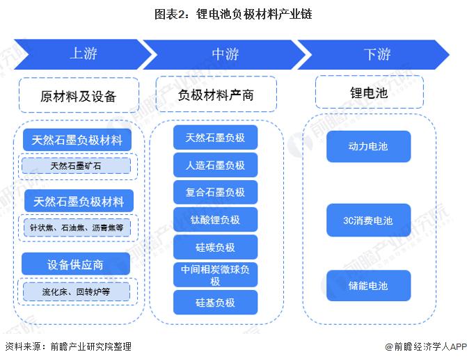 图表2:锂电池负极材料产业链