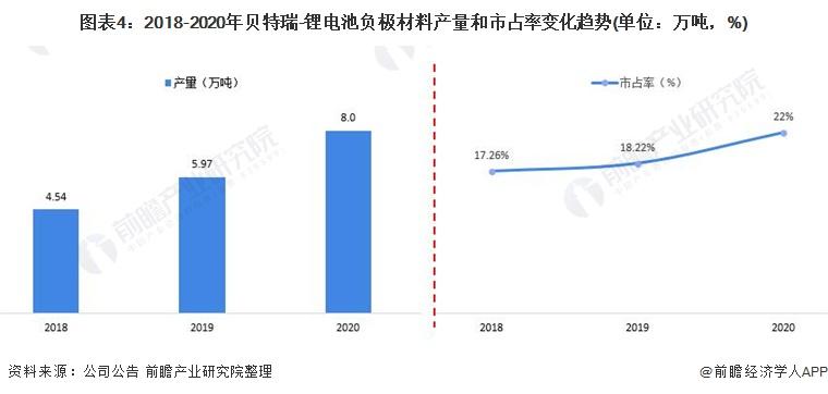 图表4:2018-2020年贝特瑞-锂电池负极材料产量和市占率变化趋势(单位:万吨,%)