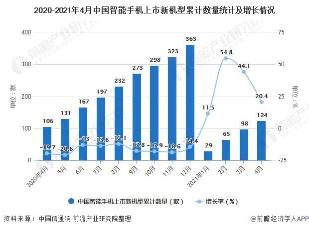 2020-2021年4月中国智能手机上市新机型累计数量统计及增长情况