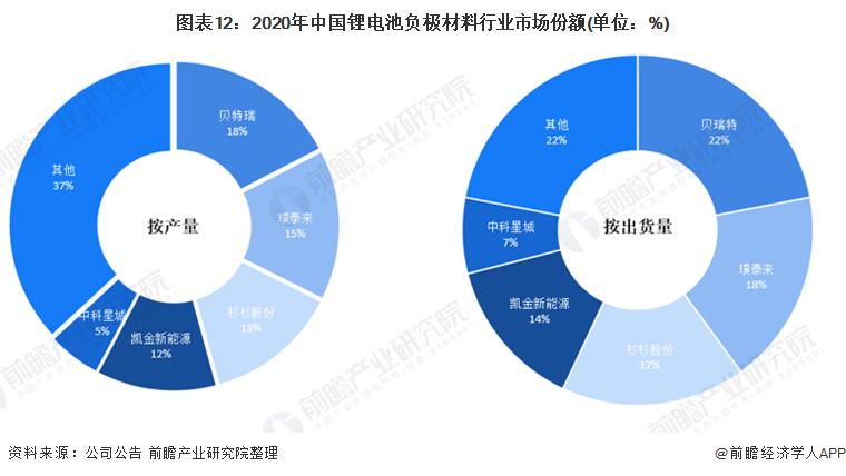 图表12:2020年中国锂电池负极材料行业市场份额(单位:%)