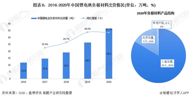 图表8:2016-2020年中国锂电池负极材料出货情况(单位:万吨,%)