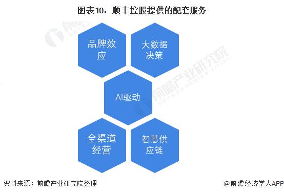 图表10:顺丰控股提供的配套服务