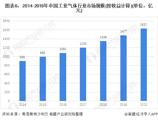 图表6:2014-2019年中国工业气体行业市场规模(按收益计算)(单位:亿元)