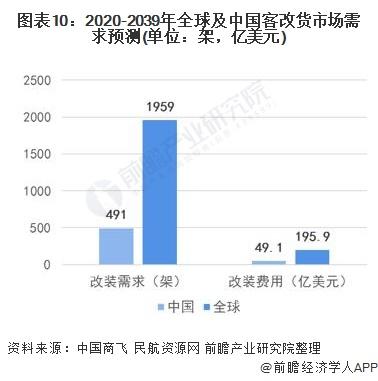 图表10:2020-2039年全球及中国客改货市场需求预测(单位:架,亿美元)