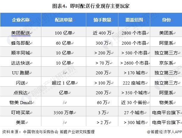 图表4:即时配送行业现存主要玩家