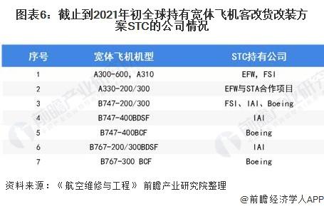 图表6:截止到2021年初全球持有宽体飞机客改货改装方案STC的公司情况