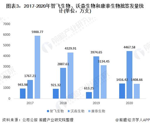 图表3:2017-2020年智飞生物、沃森生物和康泰生物批签发量统计(单位:万支)