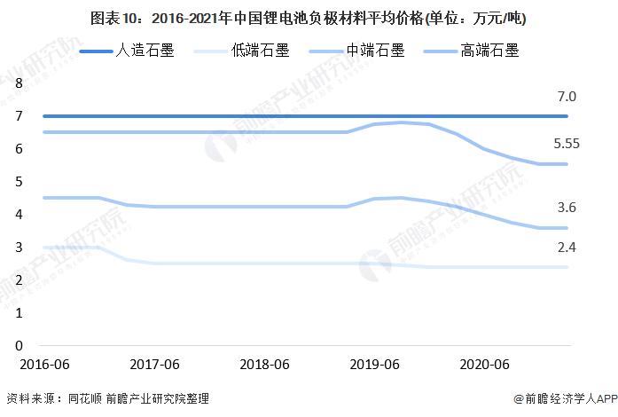 图表10:2016-2021年中国锂电池负极材料平均价格(单位:万元/吨)