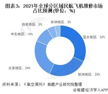 图表3:2021年全球分区域民航飞机维修市场占比预测(单位:%)