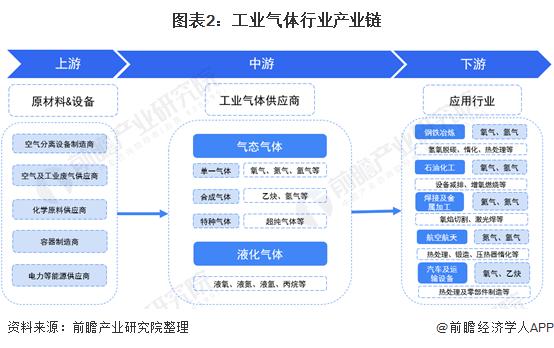 图表2:工业气体行业产业链