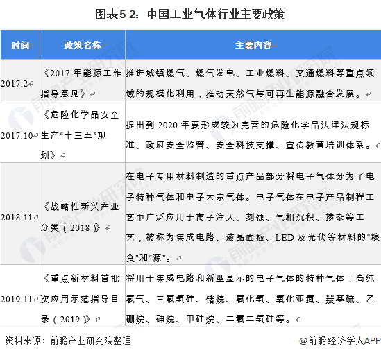 图表5-2:中国工业气体行业主要政策