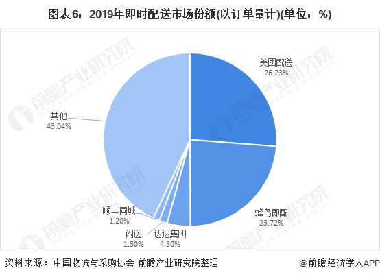 图表6:2019年即时配送市场份额(以订单量计)(单位:%)