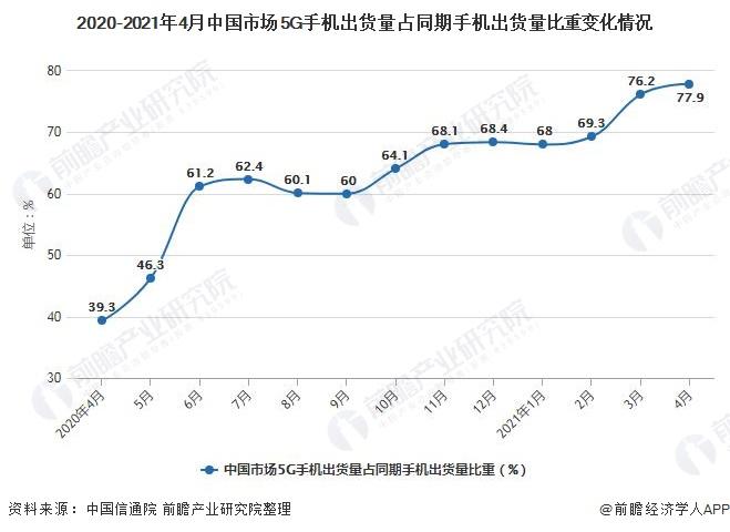 2020-2021年4月中国市场5G手机出货量占同期手机出货量比重变化情况