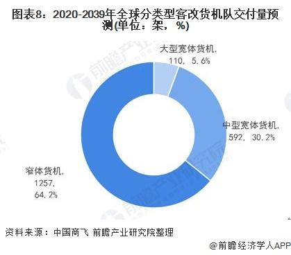 图表8:2020-2039年全球分类型客改货机队交付量预测(单位:架,%)