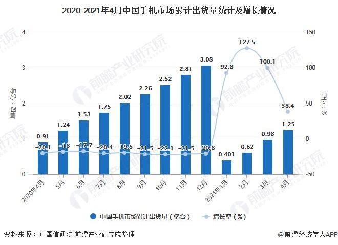 2020-2021年4月中国手机市场累计出货量统计及增长情况