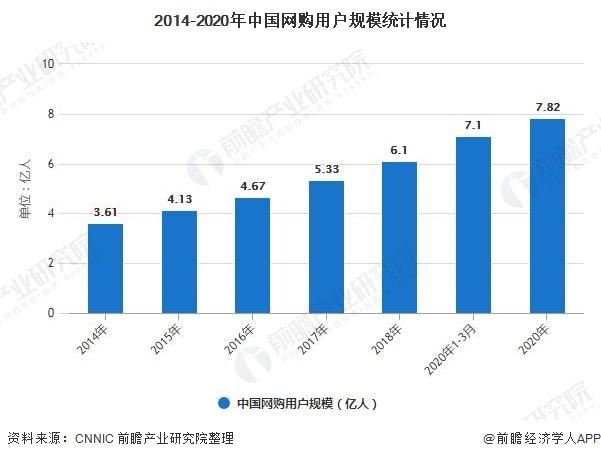 2014-2020年中国网购用户规模统计情况