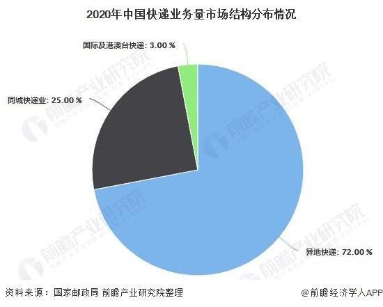 2020年中国快递业务量市场结构分布情况