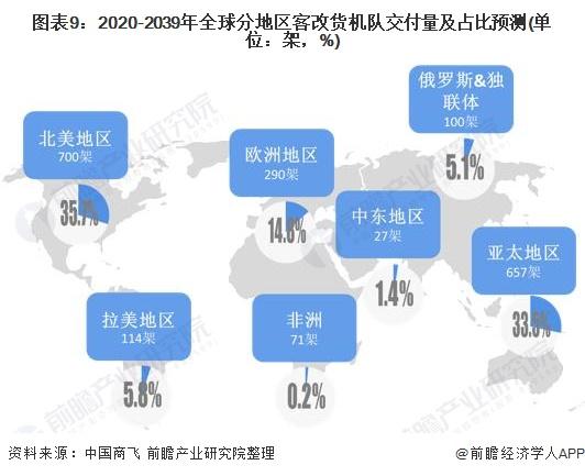 图表9:2020-2039年全球分地区客改货机队交付量及占比预测(单位:架,%)