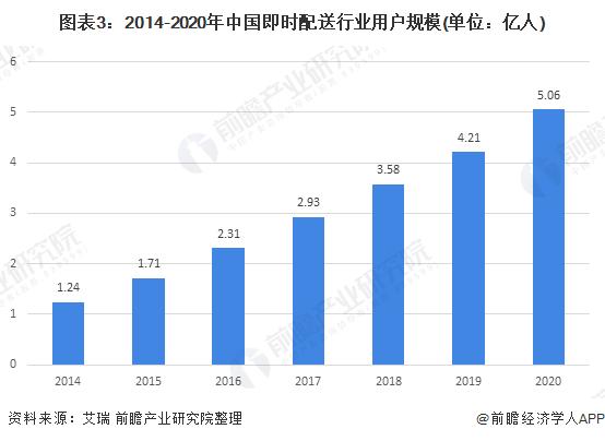 图表3:2014-2020年中国即时配送行业用户规模(单位:亿人)