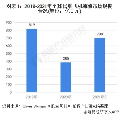 图表1:2019-2021年全球民航飞机维修市场规模情况(单位:亿美元)