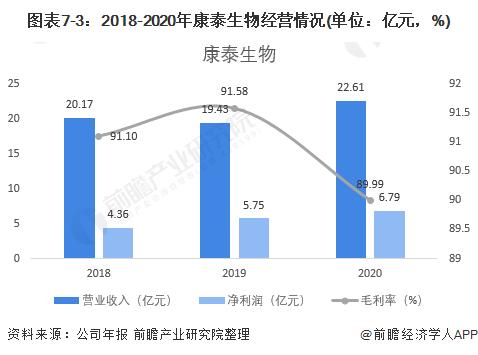 图表7-3:2018-2020年康泰生物经营情况(单位:亿元,%)