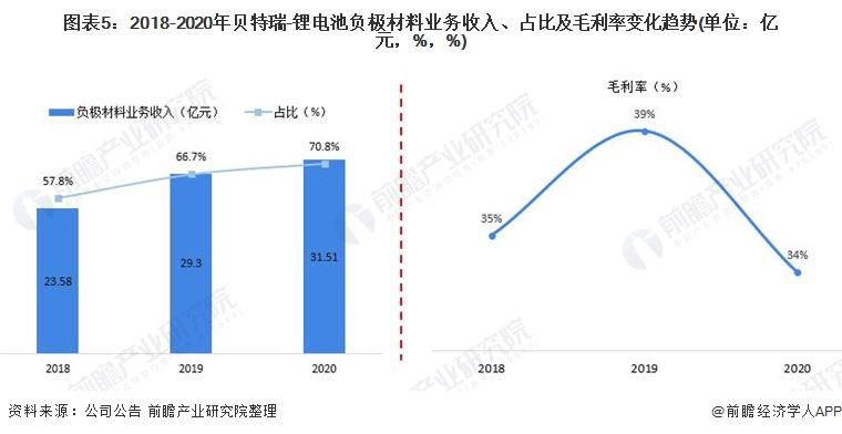 图表5:2018-2020年贝特瑞-锂电池负极材料业务收入、占比及毛利率变化趋势(单位:亿元,%,%)