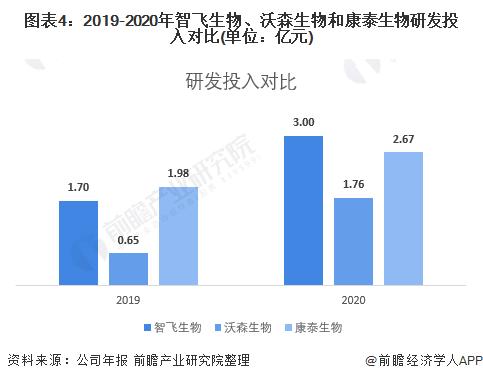 图表4:2019-2020年智飞生物、沃森生物和康泰生物研发投入对比(单位:亿元)