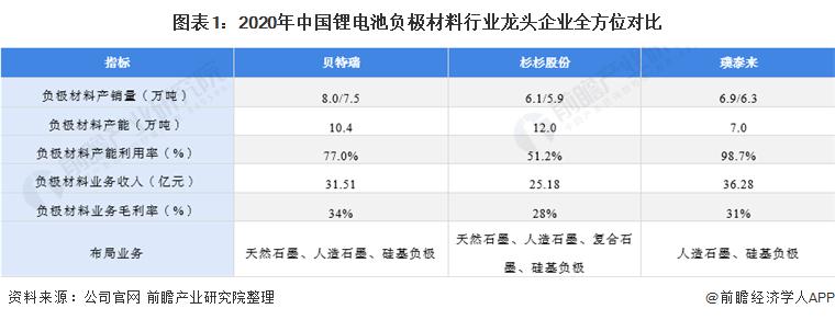 图表1:2020年中国锂电池负极材料行业龙头企业全方位对比